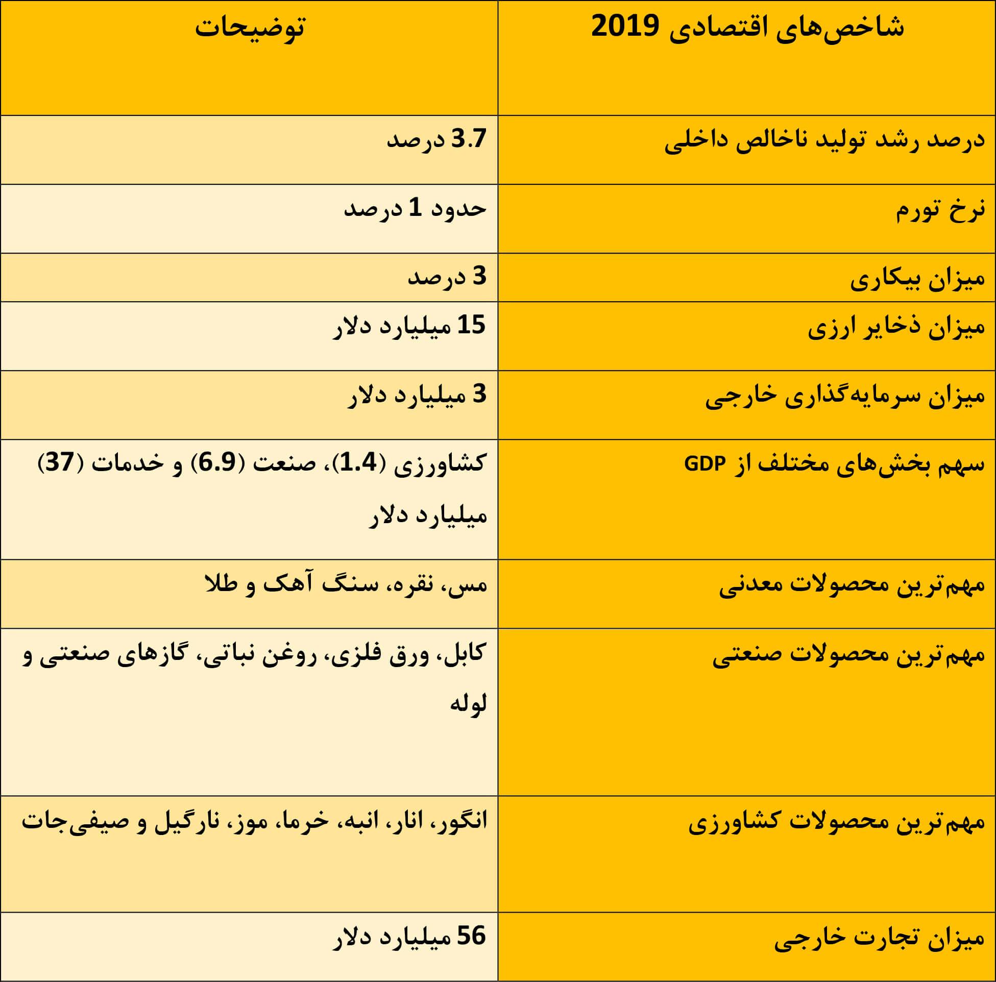 اقتصاد کشور عمان