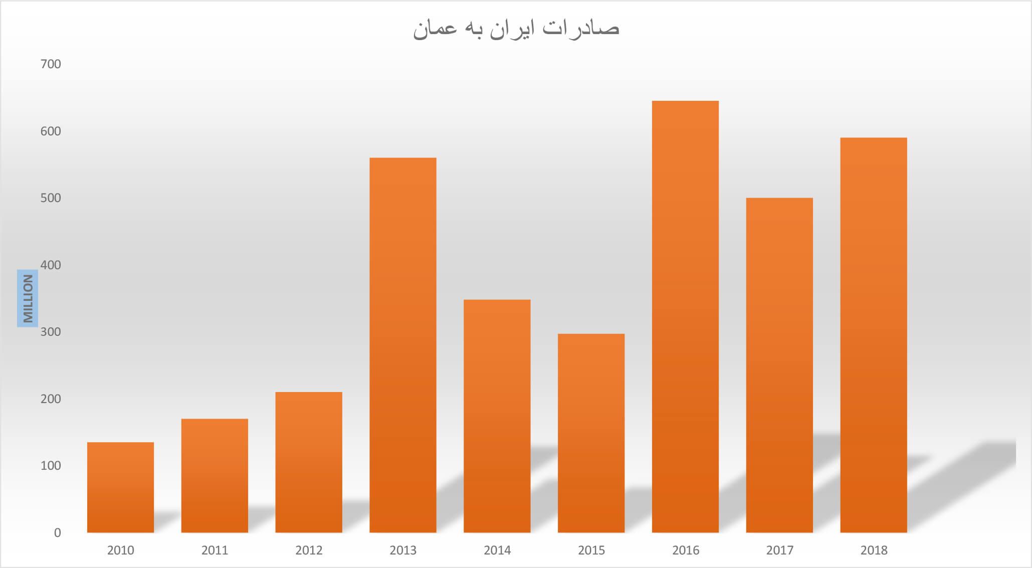آمار صادرات ایران به عمان