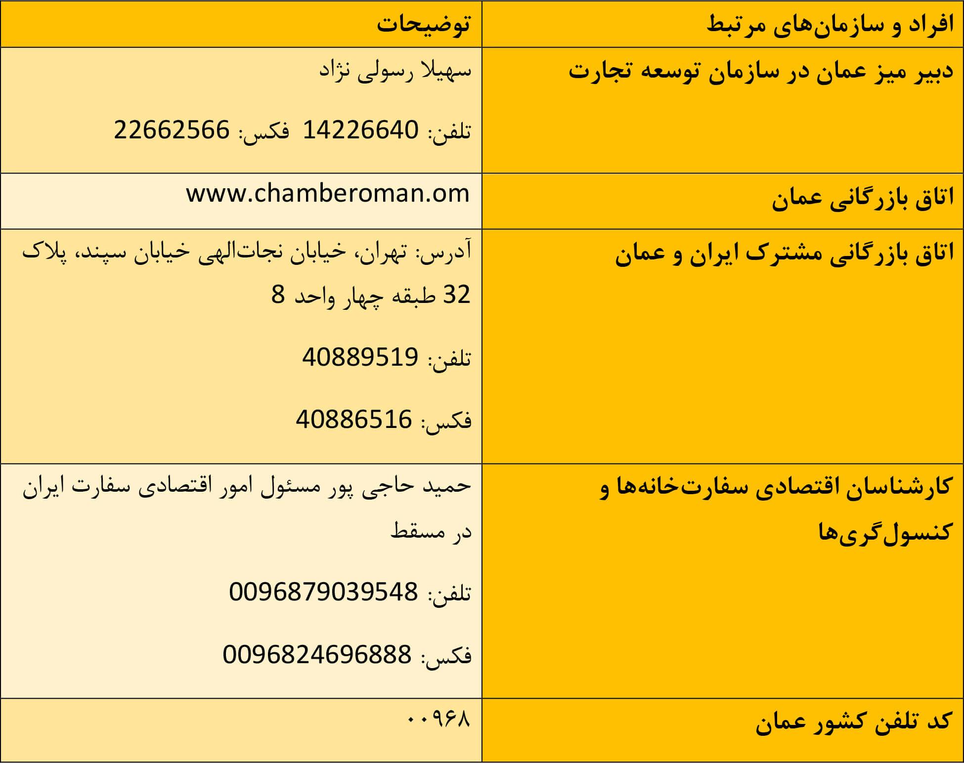 اتاق بازرگانی و سازمانهای اقتصادی عمان